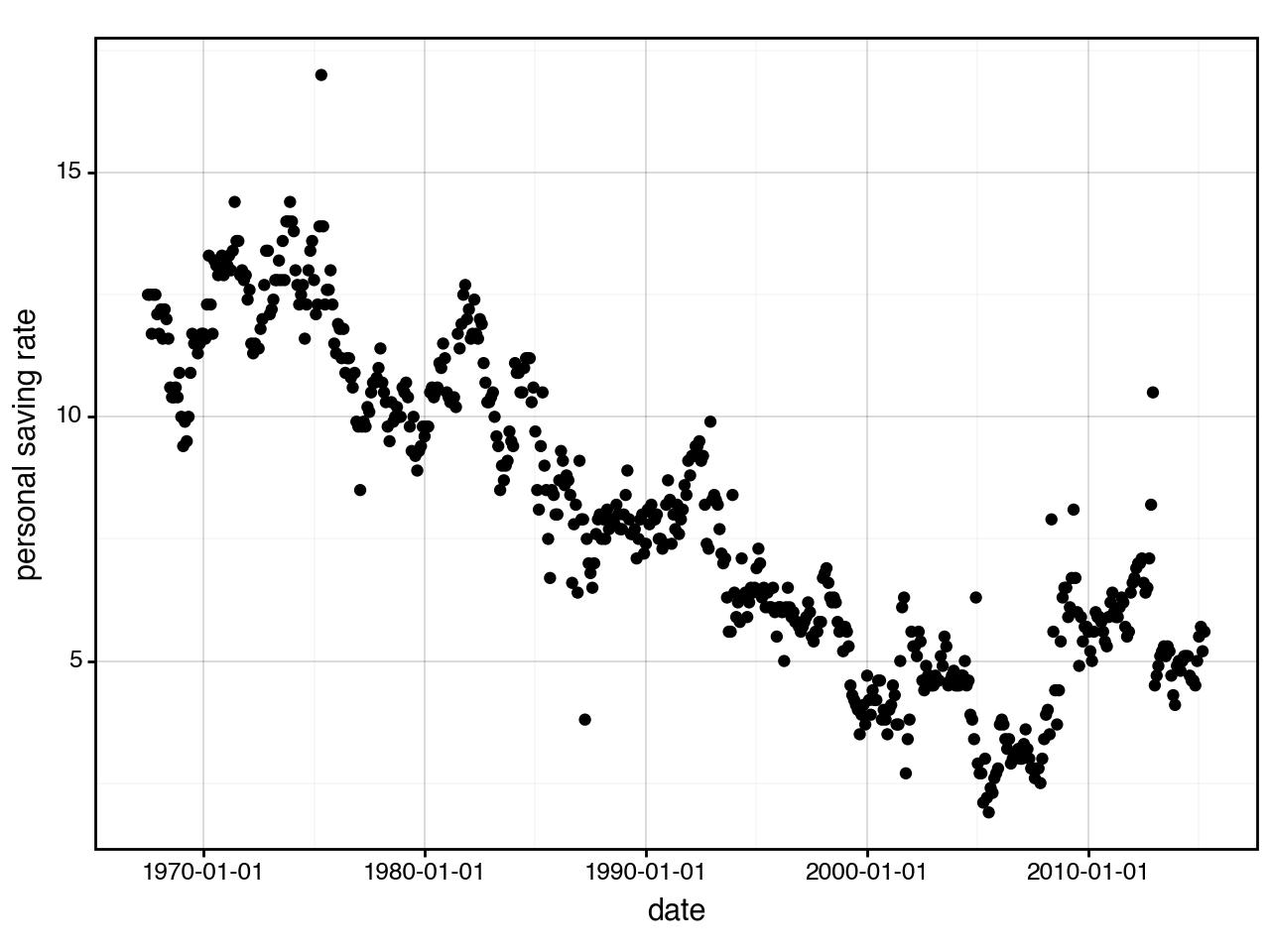 Manipulating date breaks and date labels — plotnine 0 5 1 documentation